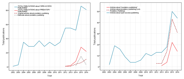"""Negative Effects of """"Predatory"""" Journals on Global Health Research"""