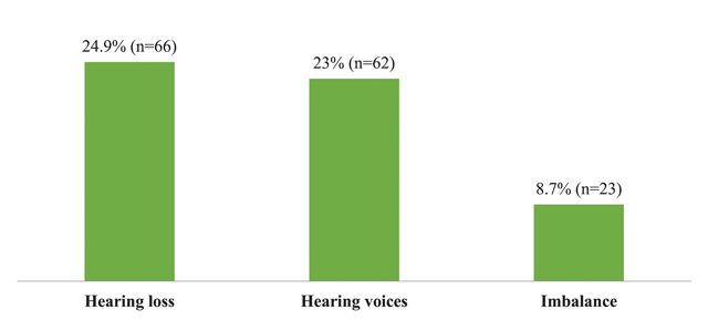 Prevalence of Noise-Induced Hearing Loss among Textile Industry