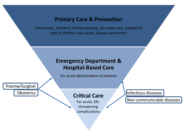 Global Critical Care: Moving Forward in Resource-Limited Settings